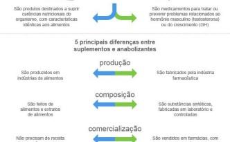 Imagem sobre a diferença entre anabolizantes e suplementos
